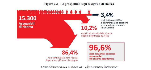 Le_prospettive_degli_assegnisti_di_ricerca (1)